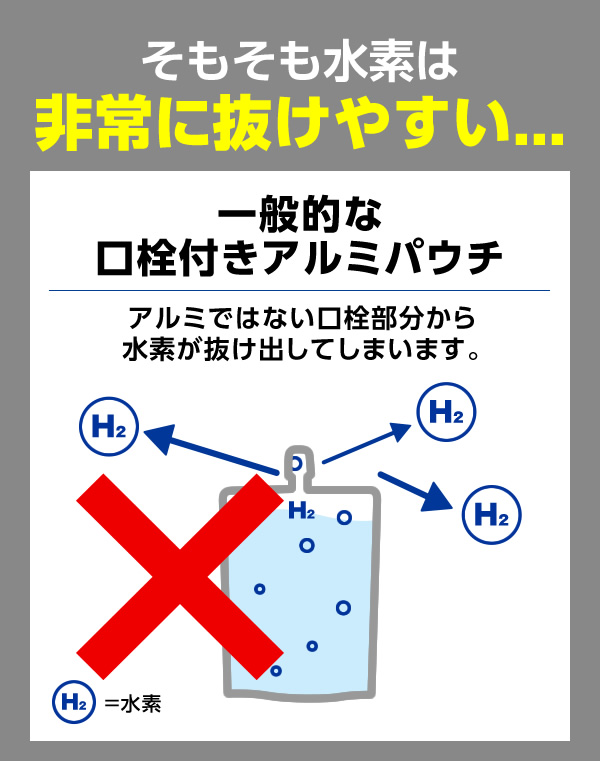 そもそも水素は非常に抜けやすい...,一般的な口栓付きアルミパウチ