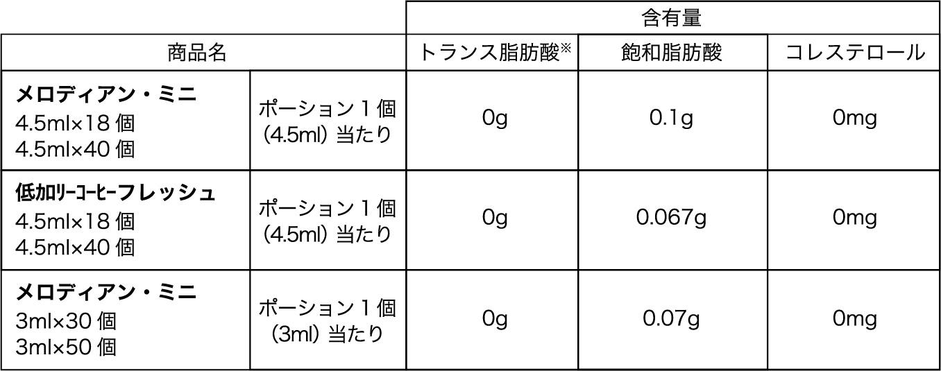それぞれの商品のトランス脂肪酸・飽和脂肪酸・コレステロールの数値一覧表