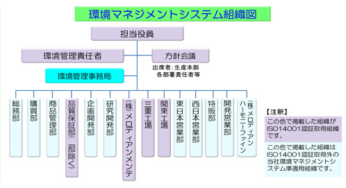環境マネジメントシステム組織図